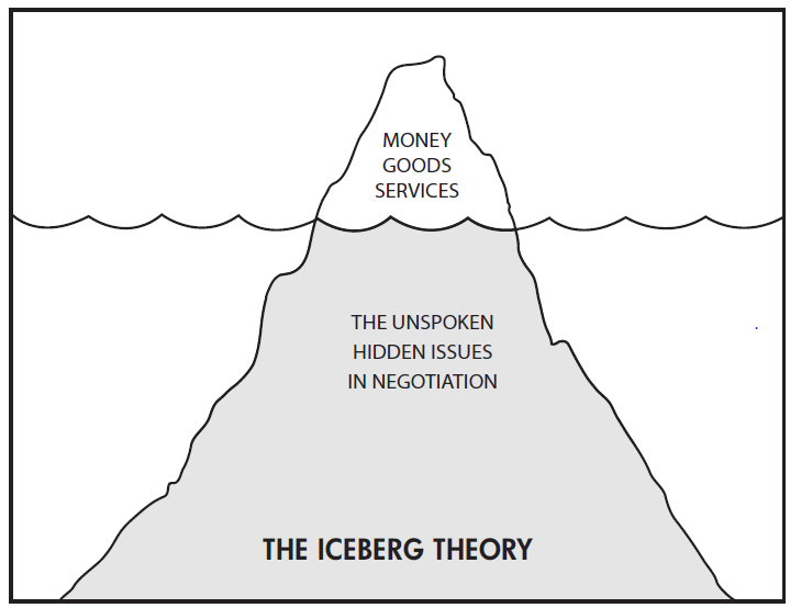 Iceberg Theory of Negotiation